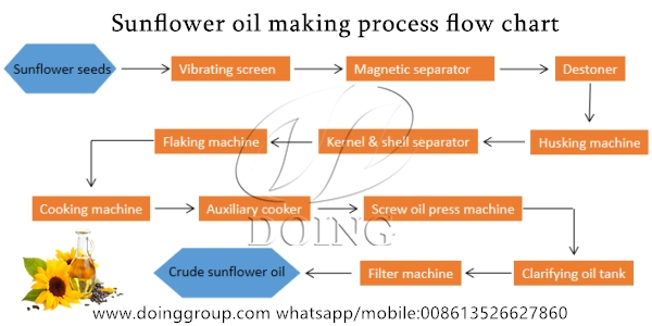 sunflower oil processing flow chart