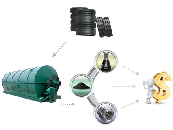 Is waste tire pyrolysis plant profitable?_Pyrolysis machine FAQ