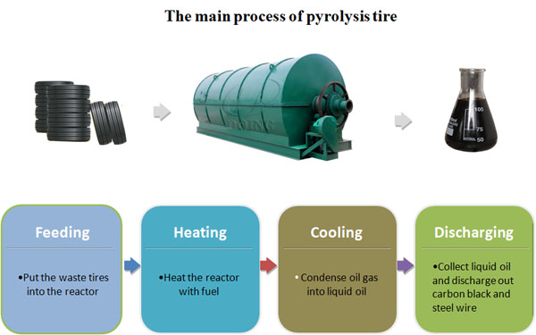 recycling tire to fuel oil plant