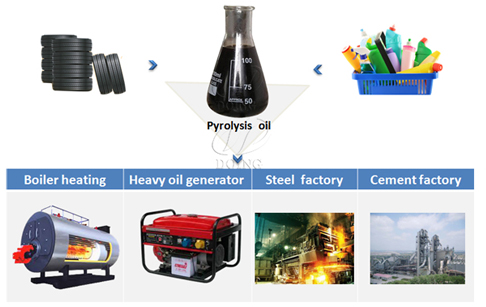 What is the use of pyrolysis oil from pyrolysis plant?