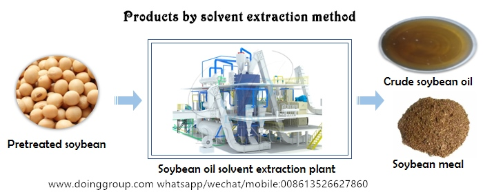 soybean oil extaction machine