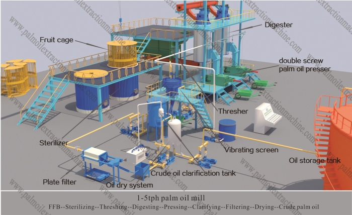 palm oil pressing line