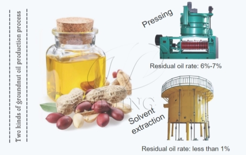 The methods and techniques of promoting the groundnut oil production