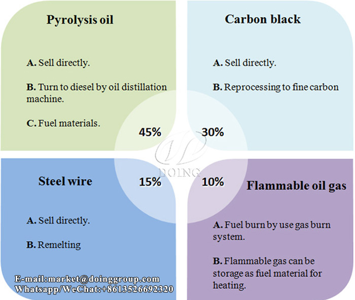 batch tire pyrolysis plant