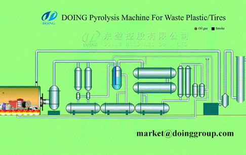 What is the process of pyrolysis technology for waste plastic?