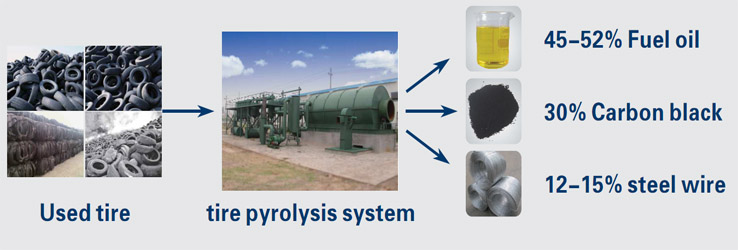 Waste tire/plastic pyrolysis system
