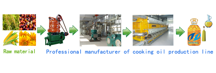 Professional manufacturer of cooking oil production line