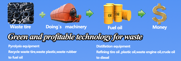 How to deal with waste tire, waste plastic and waste rubber?