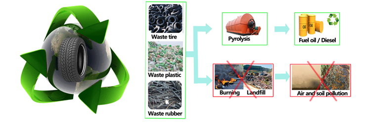 Pyrolysis is a new green environment and profitable   way to solve waste tire/pl...